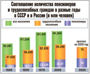 соотношение пенсионеров и трудоспособных