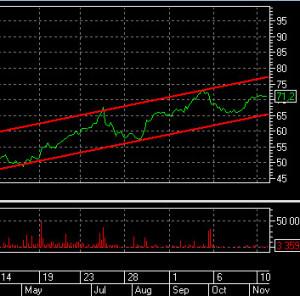 график цены и объема акции