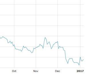ПИФ Открытие-еврооблигации